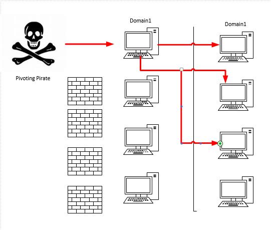 A few Metasploit Post Exploit Resource Scripts | WebstersProdigy